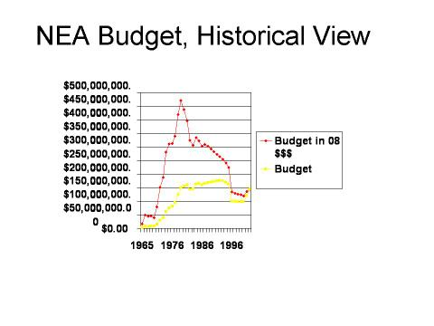 Nea_budget_chart_image_4